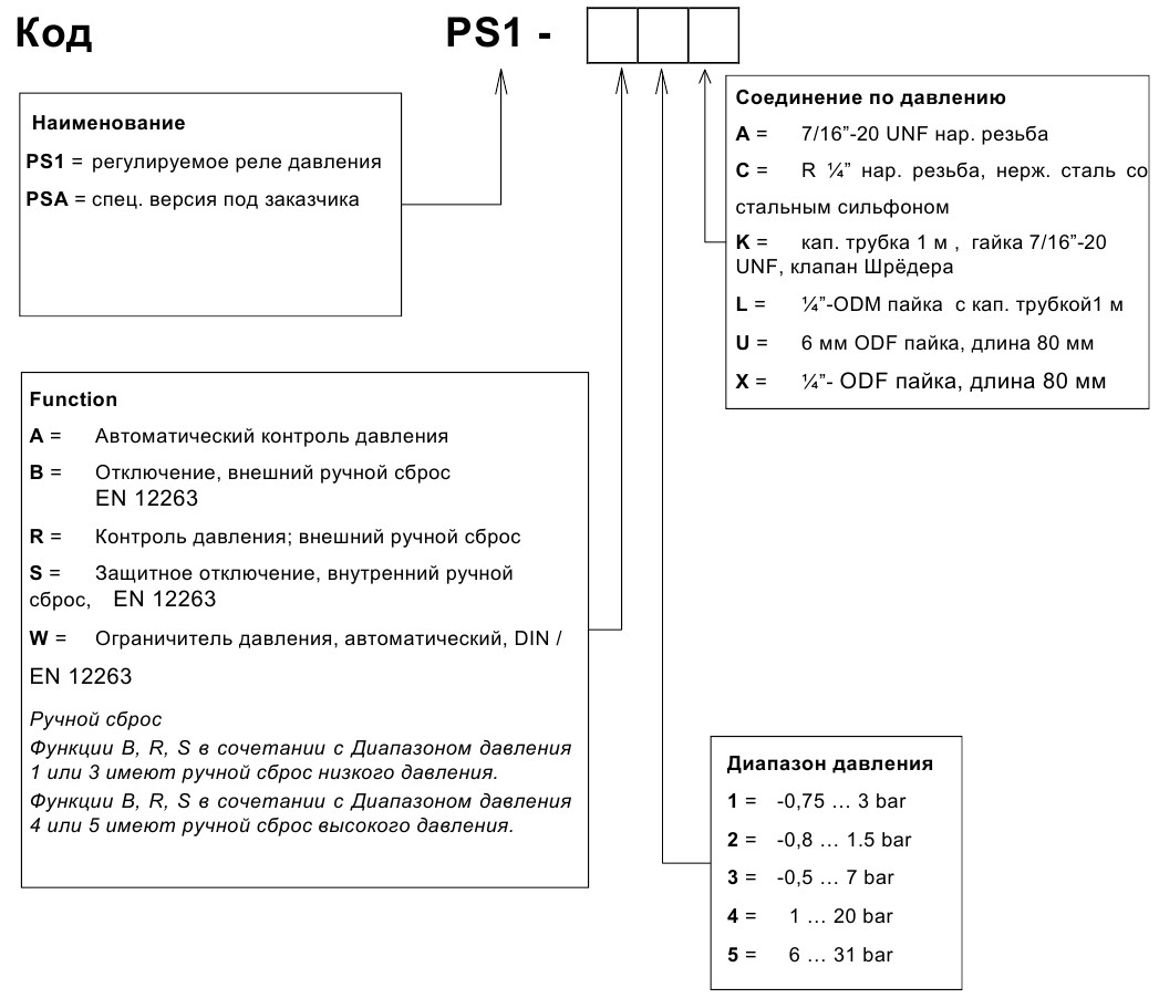 Alco controls PS1_PS2 - 1