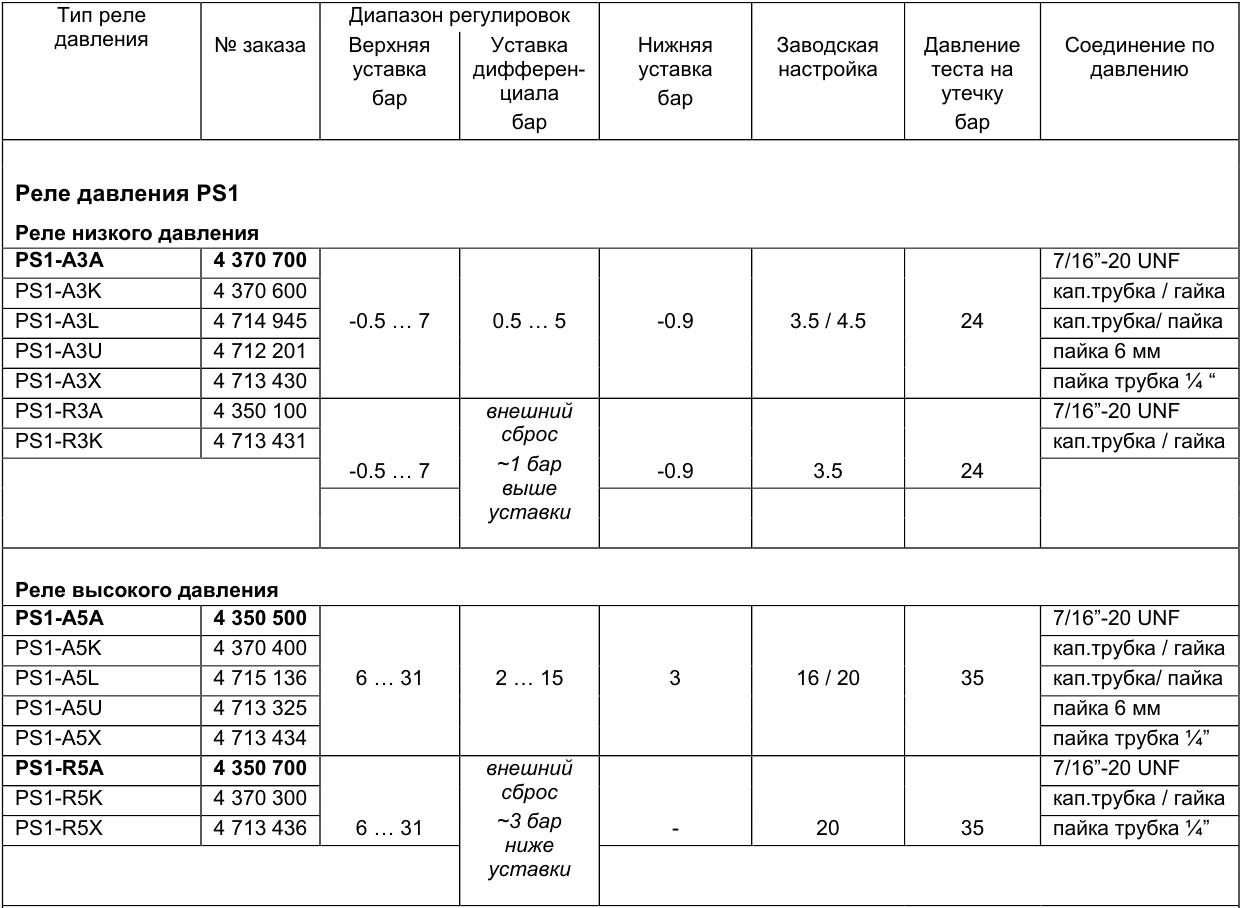 Alco controls PS1_PS2 - 4