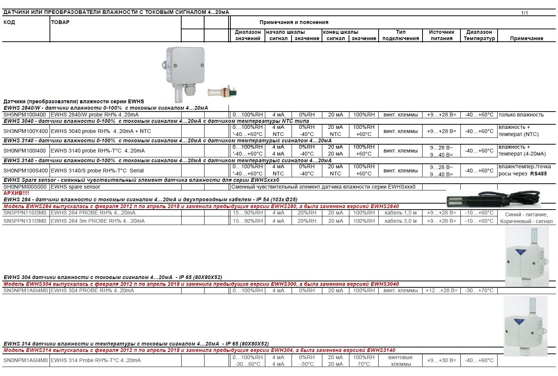 Датчики давления серии EWPA и датчики влажности серии EWHS (мастер подбора кода)