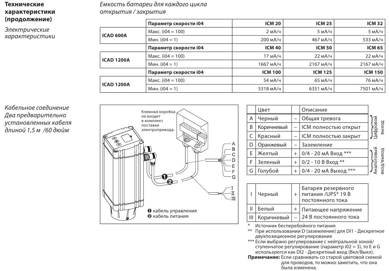 Danfoss ICAD 1200A - 2