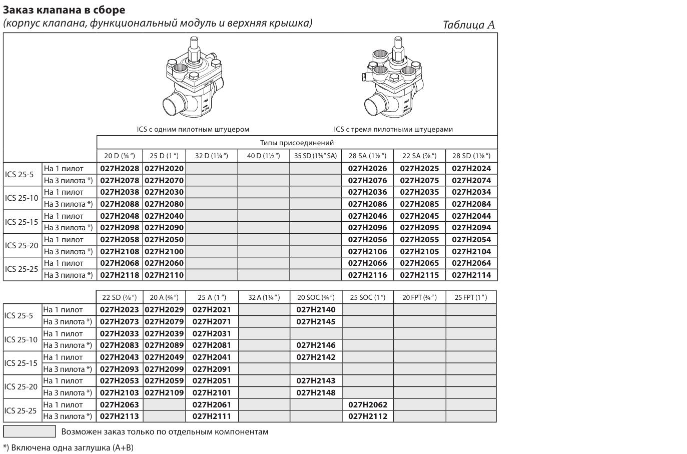 Danfoss ICS25-25