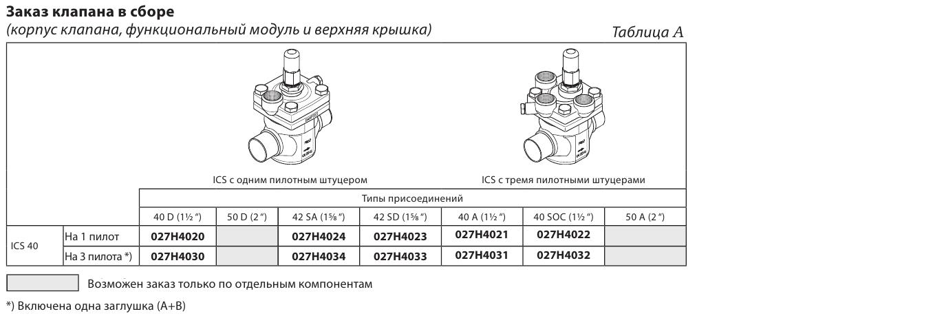 Danfoss ICS40