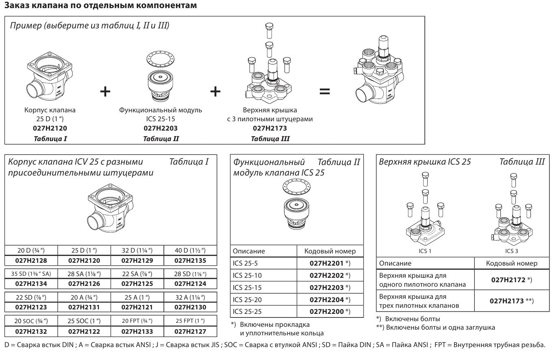 Danfoss ICS 25-25