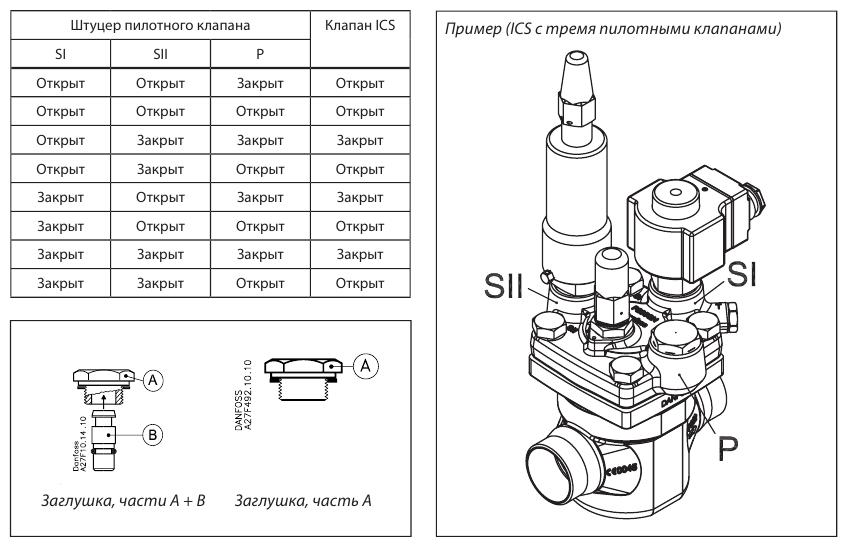 Danfoss_ICS 25, ICS 32, ICS 40, ICS 50, ICS 65
