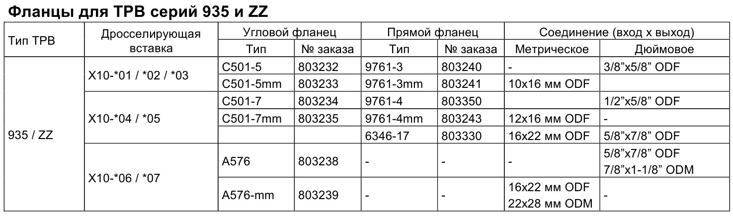 Flanges for 935 and ZZ Series