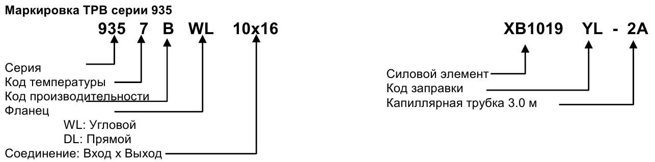 Marking Series 935