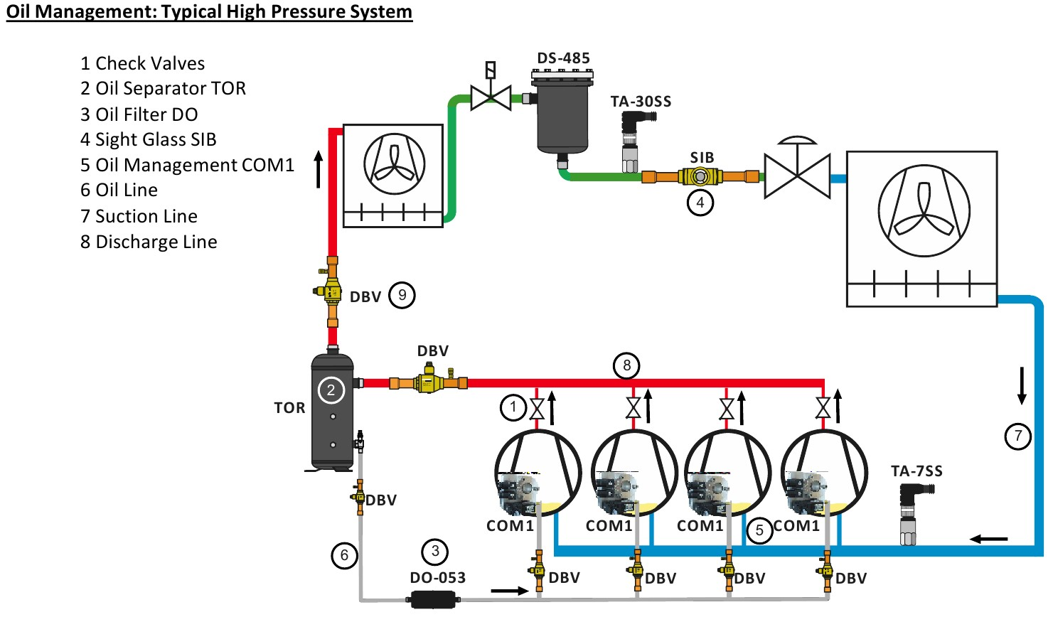 Oil Management Typical High Pressure System