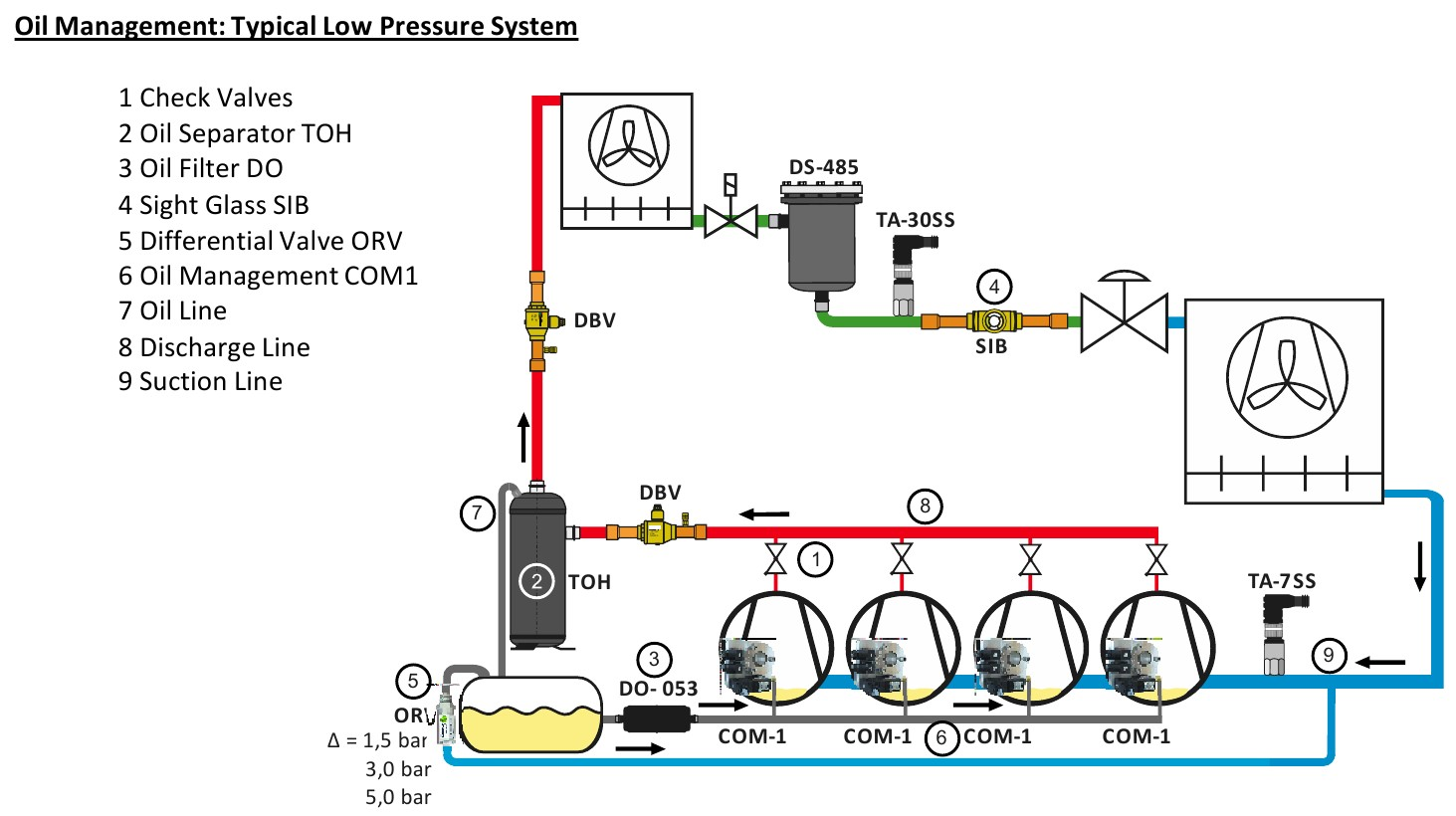 Oil Management Typical Low Pressure System