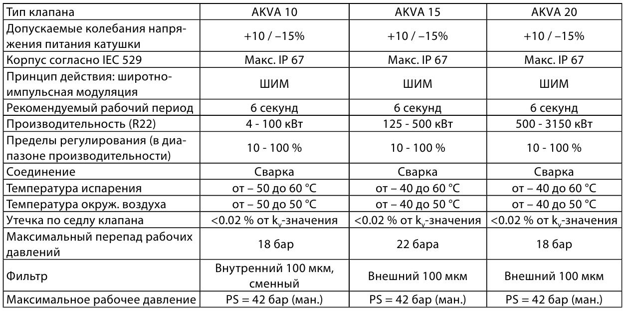 AKV10_AKV20