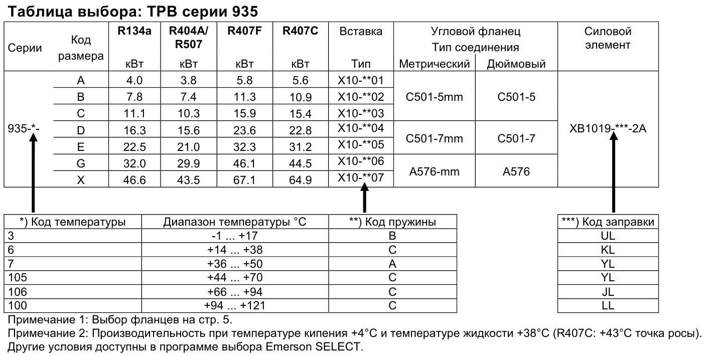 selection table series 935