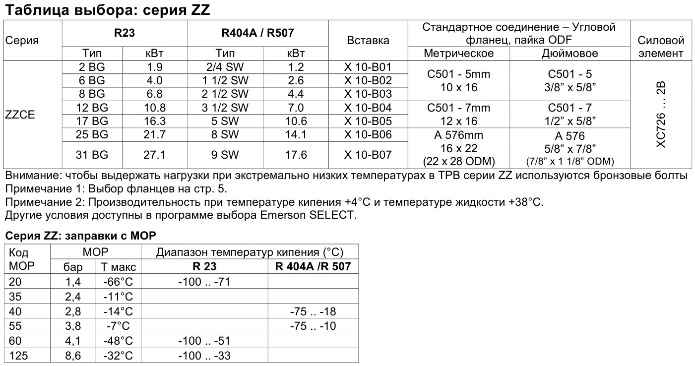 selection table series ZZ